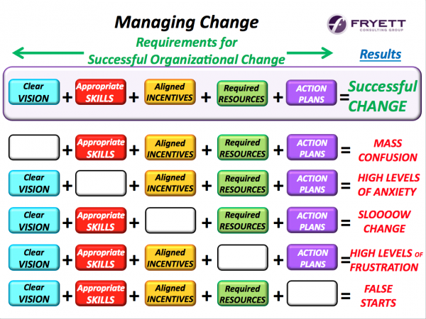 Managing Change Infographic