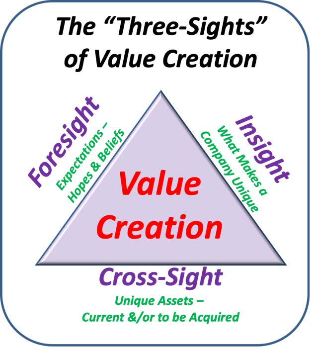 "The ""Three-Sights"" of Value Creation"