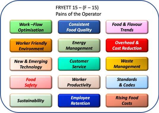 Fryett 15